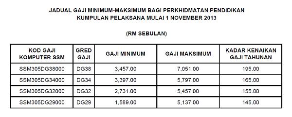 Jadual Gaji Minimum-Maximum Mulai 1-11-2013 bagi DG29, DG32, DG34