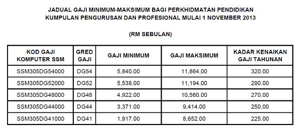 Jadual Gaji Minimum-Maximum Mulai 1-11-2013 bagi DG41, DG44, DG48