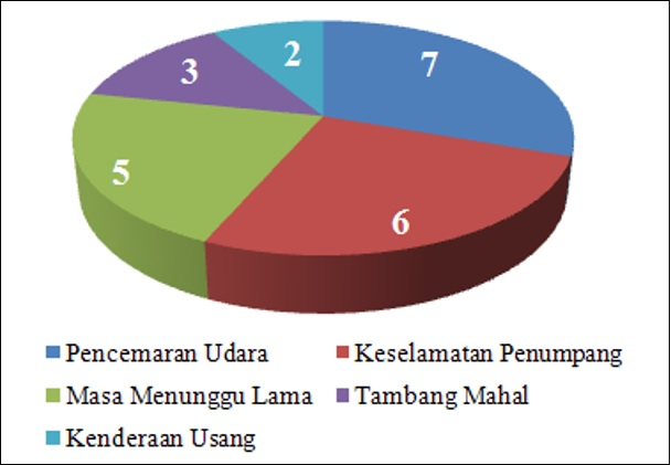 Contoh Jadual & Carta Pai: Tugasan Geografi PT3 2016 (1